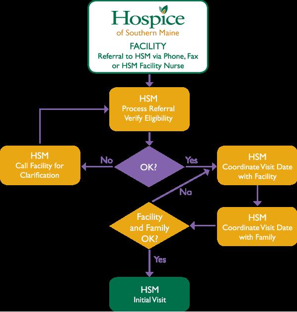 Palliative Care Home Care